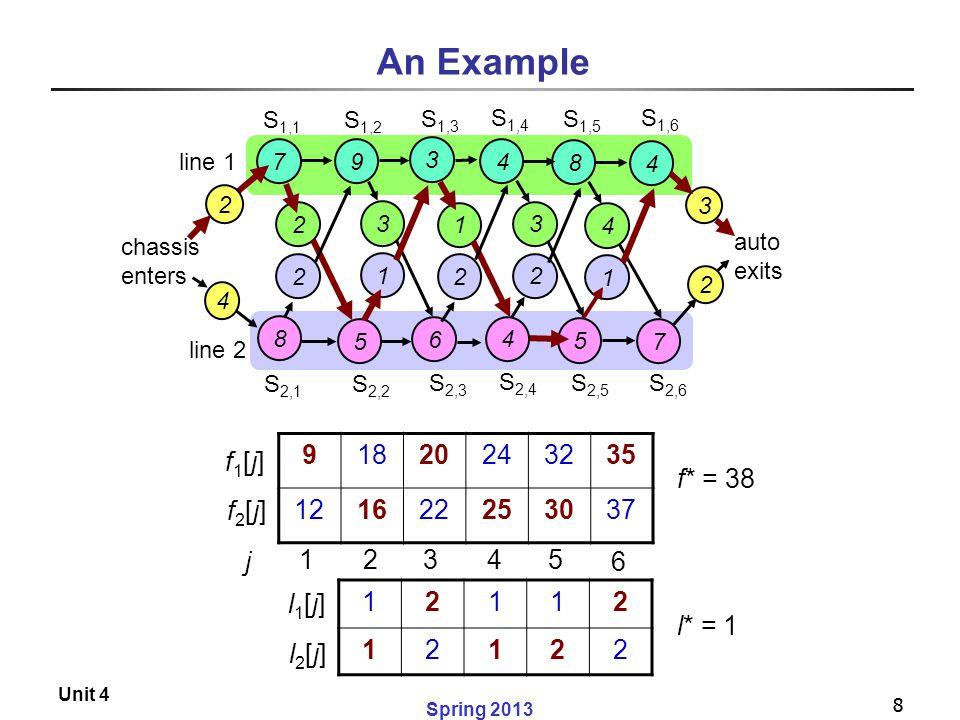 An Example 9 18 20 24 32 35 12 16 22 25 30 37 f1[j] f* = 38 f2[j] j 1